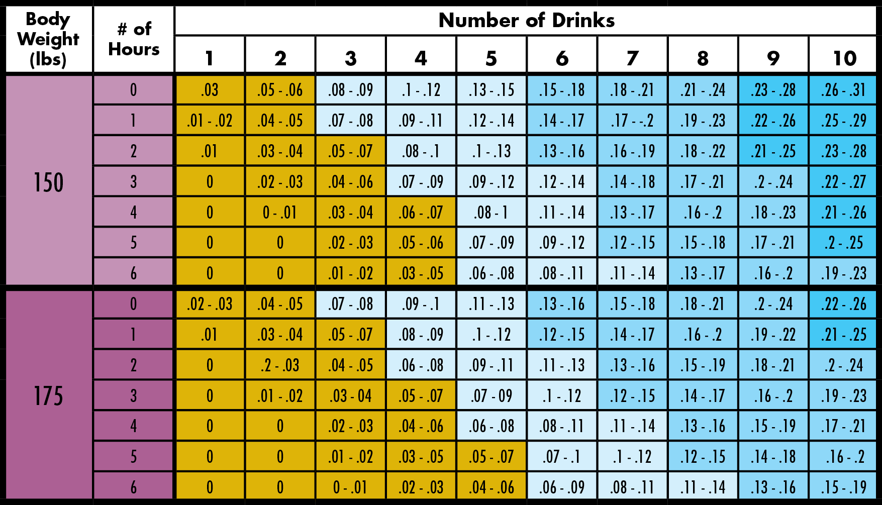 Blood Alcohol Chart Low B