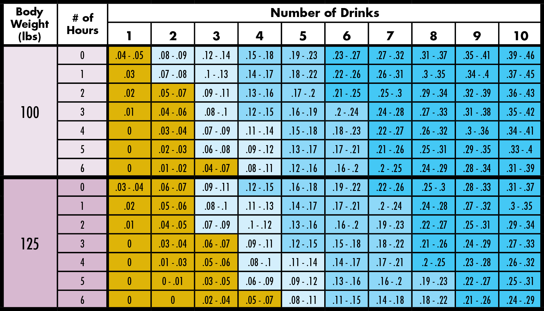 Blood Alcohol Chart Low A